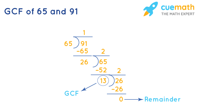 GCF of 65 and 91 by Long Division