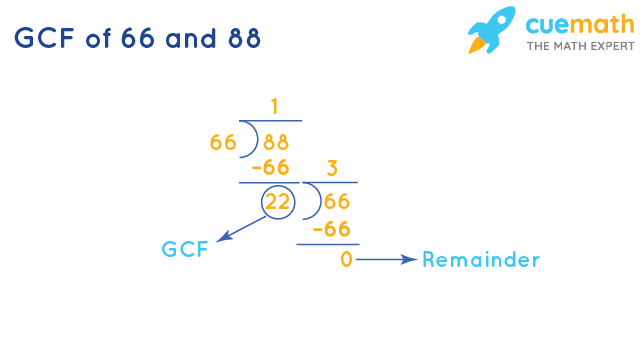 GCF of 66 and 88 by Long Division