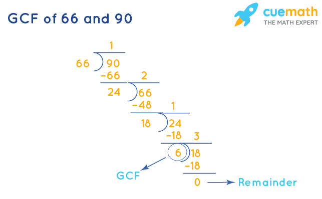GCF of 66 and 90 by Long Division