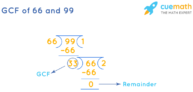 GCF of 66 and 99 by Long Division