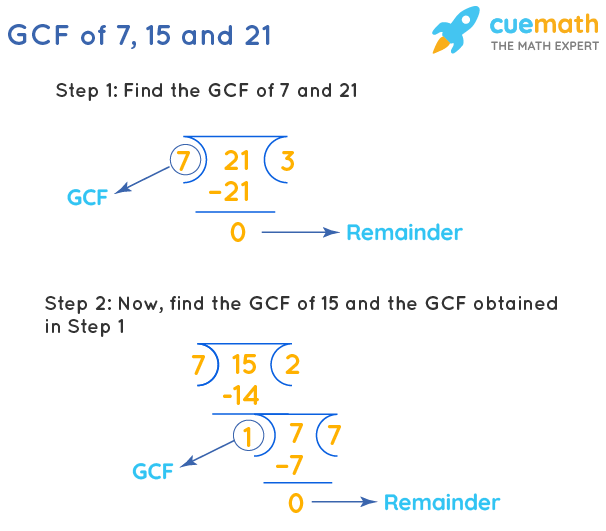 GCF of 7, 15 and 21 by Long Division