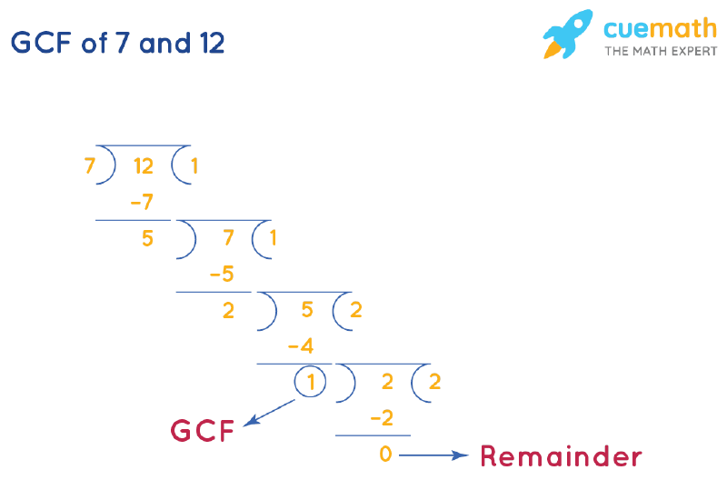 GCF of 7 and 12 by Long Division