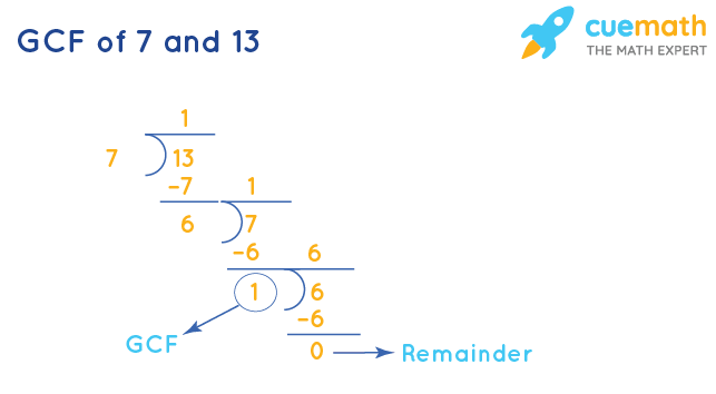 GCF of 7 and 13 by Long Division