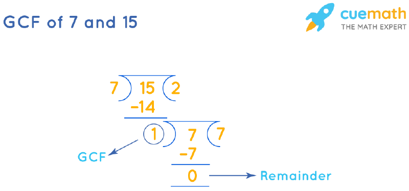 GCF of 7 and 15 by Long Division