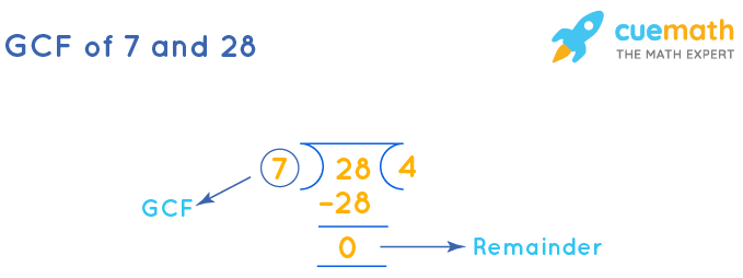 GCF of 7 and 28 by Long Division
