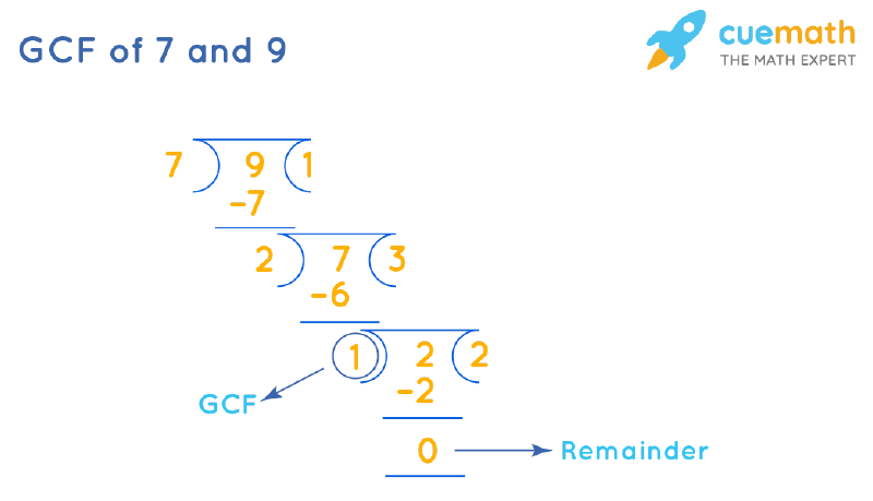 GCF of 7 and 9 by Long Division