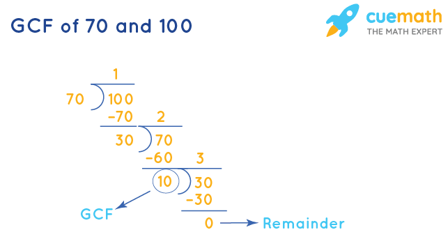 GCF of 70 and 100 by Long Division