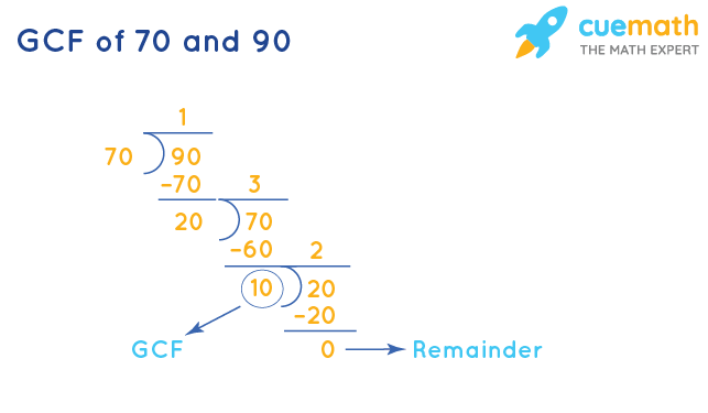 GCF of 70 and 90 by Long Division