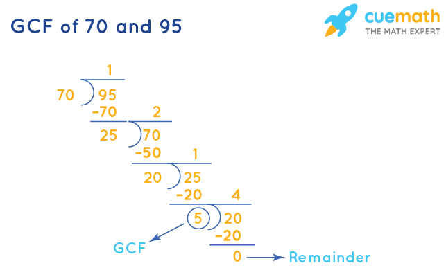 GCF of 70 and 95 by Long Division