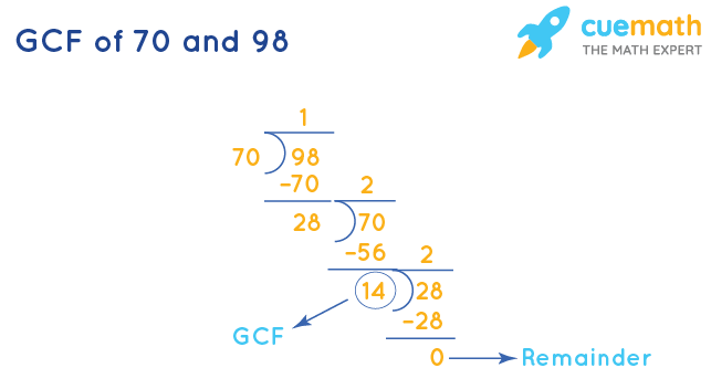 GCF of 70 and 98 by Long Division