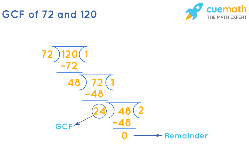 GCF of 72 and 120 by Long Division