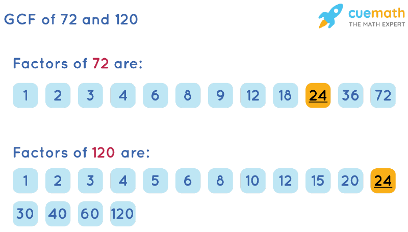 GCF of 72 and 120 by Listing Common Factors