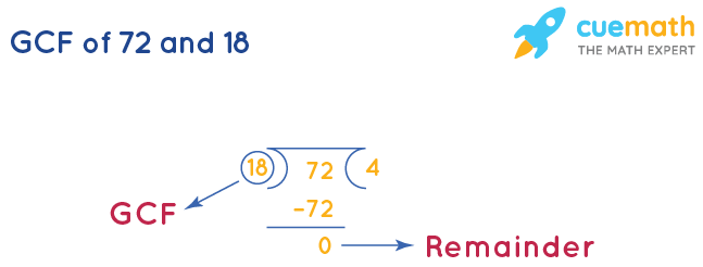 GCF of 72 and 18 by Long Division