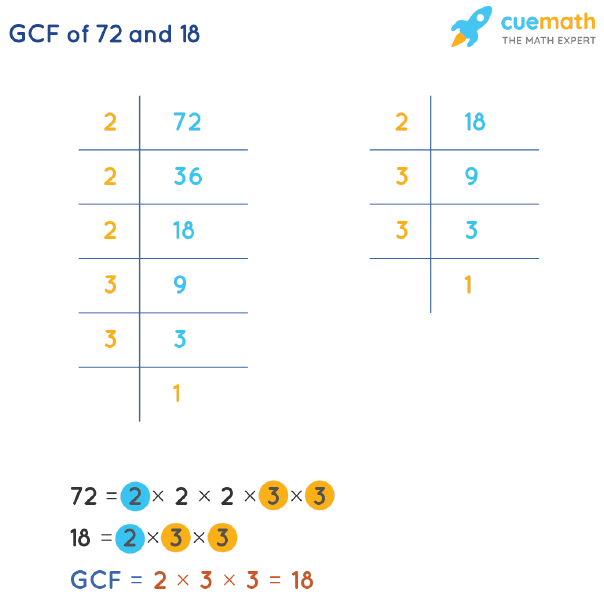 GCF of 72 and 18 by Prime Factorization