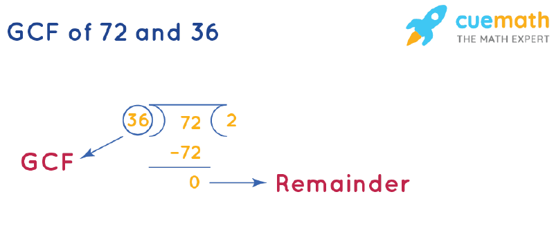 GCF of 72 and 36 by Long Division