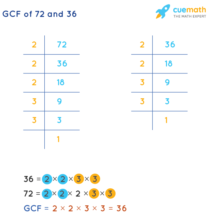 GCF of 72 and 36 by Prime Factorization
