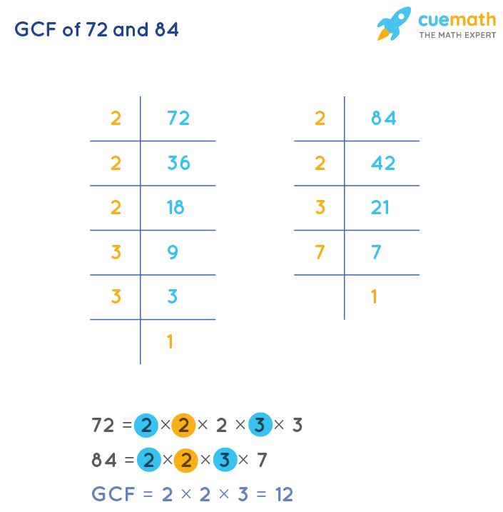 GCF of 72 and 84 by Prime Factorization