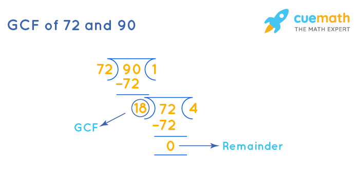 GCF of 72 and 90 by Long Division