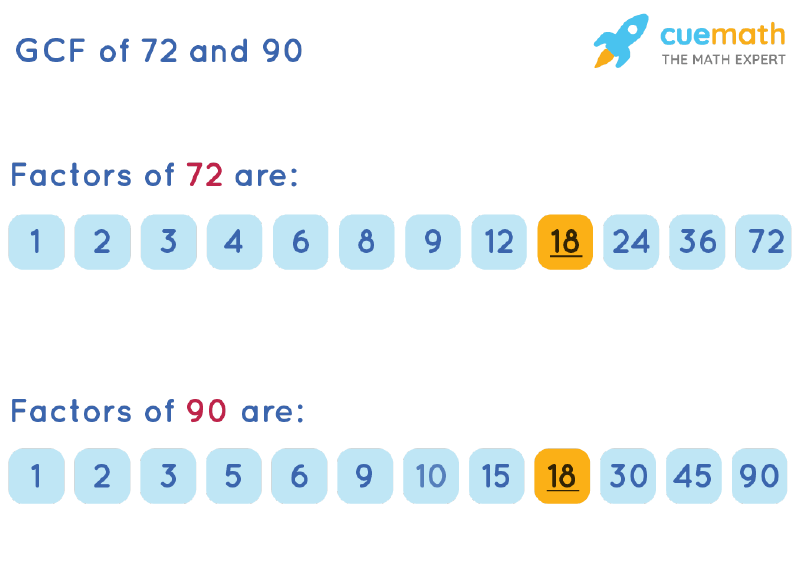 GCF of 72 and 90 by Listing Common Factors