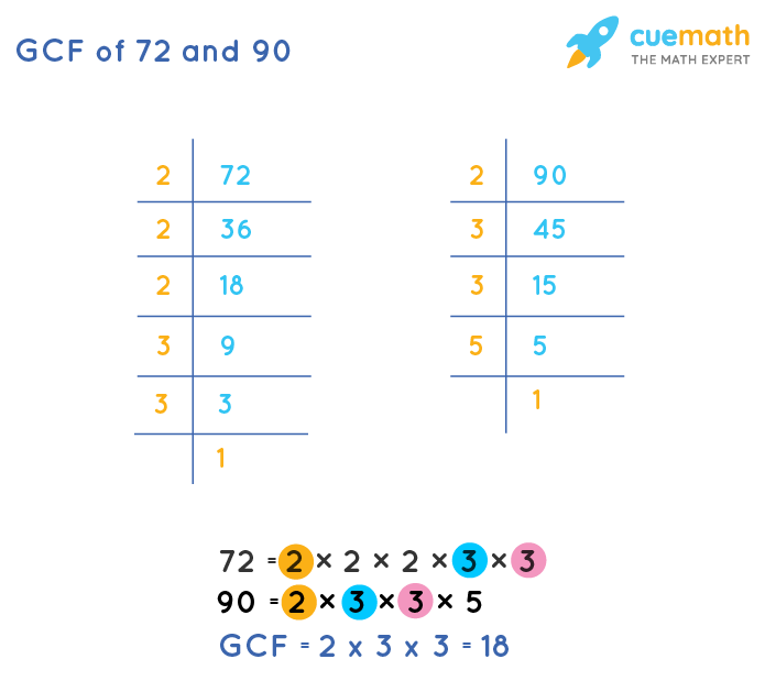 GCF of 72 and 90 by Prime Factorization