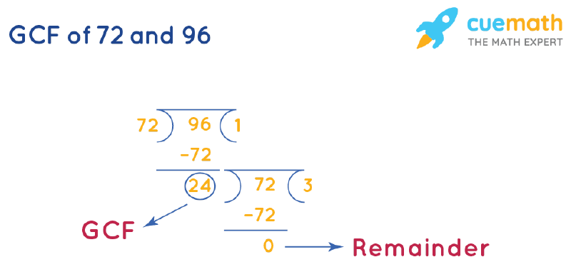 GCF of 72 and 96 by Long Division