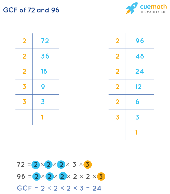 GCF of 72 and 96 by Prime Factorization
