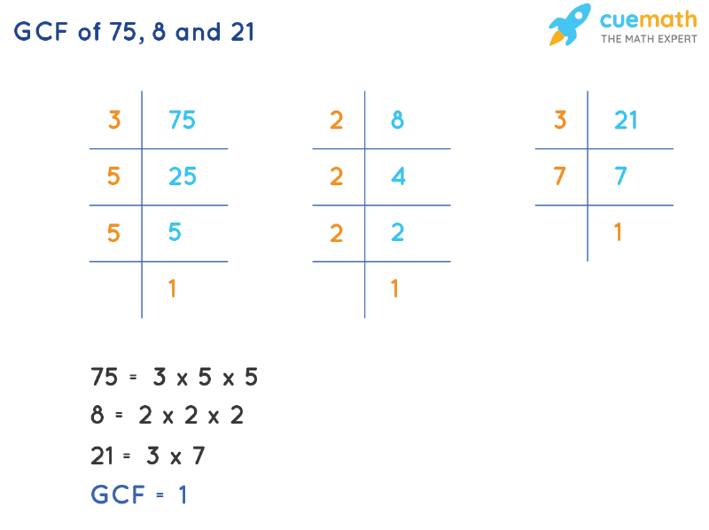 GCF of 75, 8 and 21 by Prime Factorization