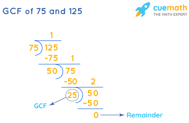 GCF of 75 and 125 by Long Division