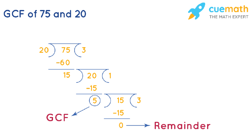 GCF of 75 and 20 by Long Division