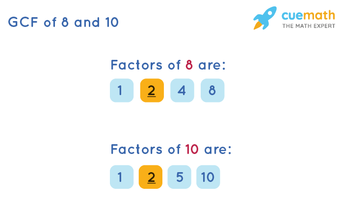 GCF of 8 and 10 by Listing Common Factors