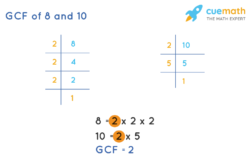 GCF of 8 and 10 by Prime Factorization