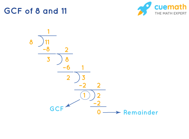 GCF of 8 and 11 by Long Division
