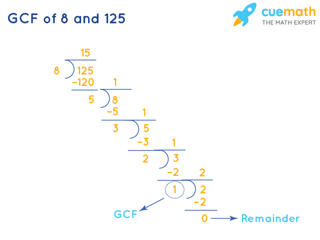 GCF of 8 and 125 by Long Division