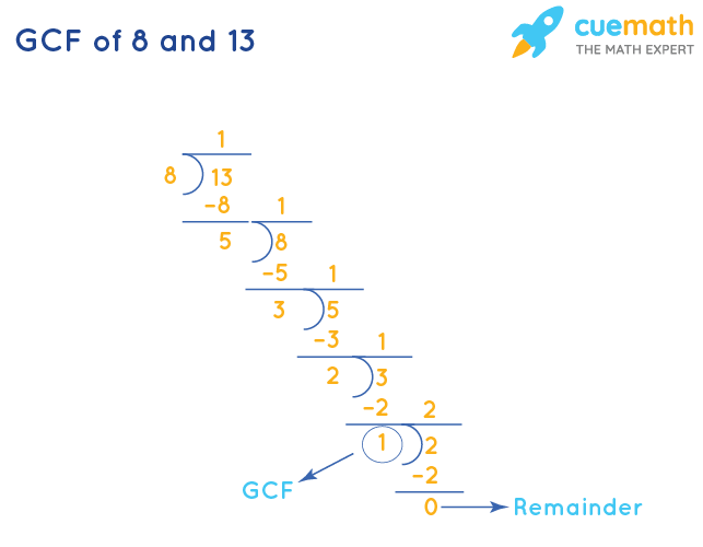 GCF of 8 and 13 by Long Division