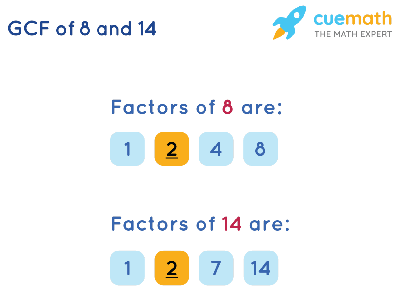 GCF of 8 and 14 by Listing Common Factors