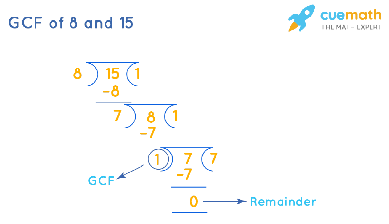 GCF of 8 and 15 by Long Division