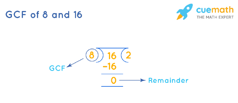 GCF of 8 and 16 by Long Division
