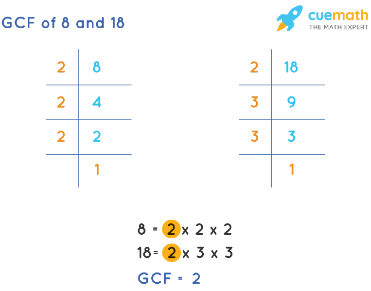 GCF of 8 and 18 by Prime Factorization