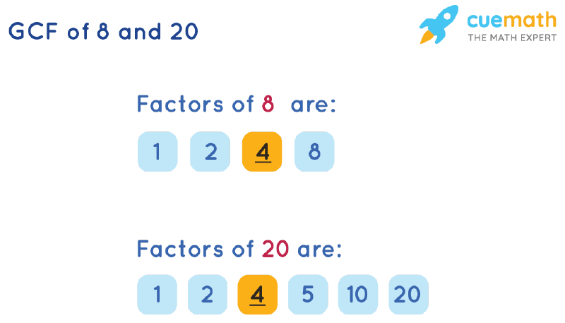 GCF of 8 and 20 by Listing Common Factors