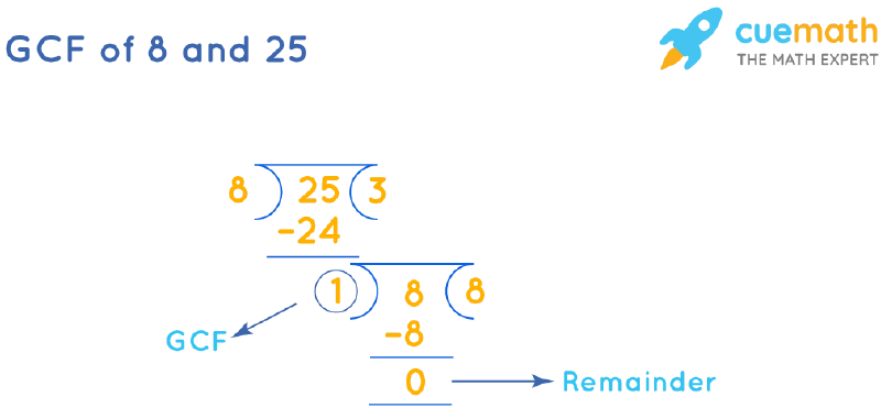 GCF of 8 and 25 by Long Division