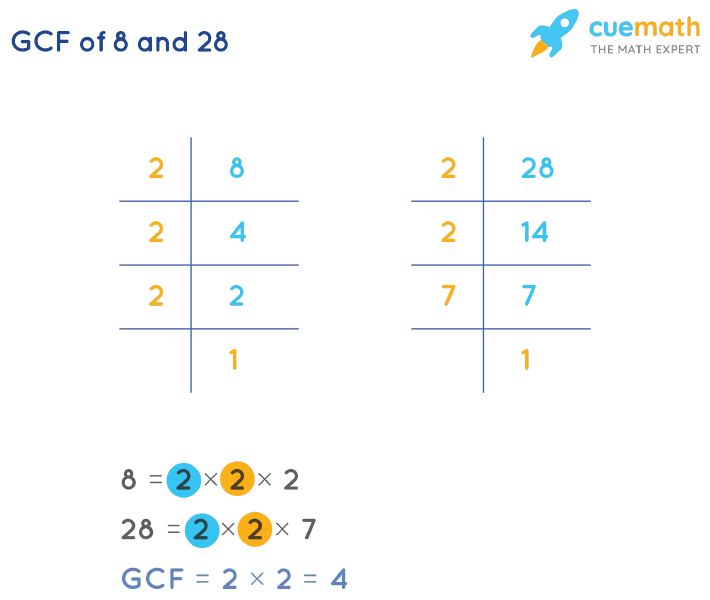 GCF of 8 and 28 by Prime Factorization