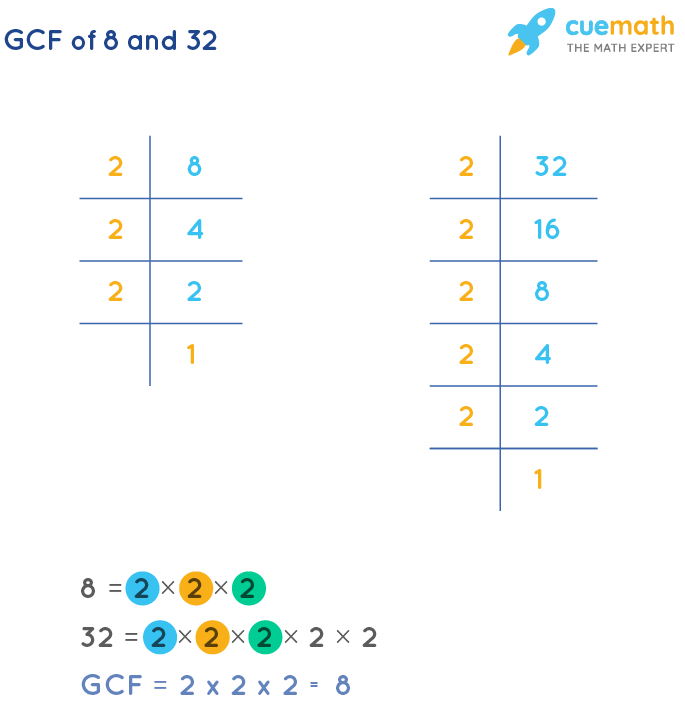 GCF of 8 and 32 by Prime Factorization