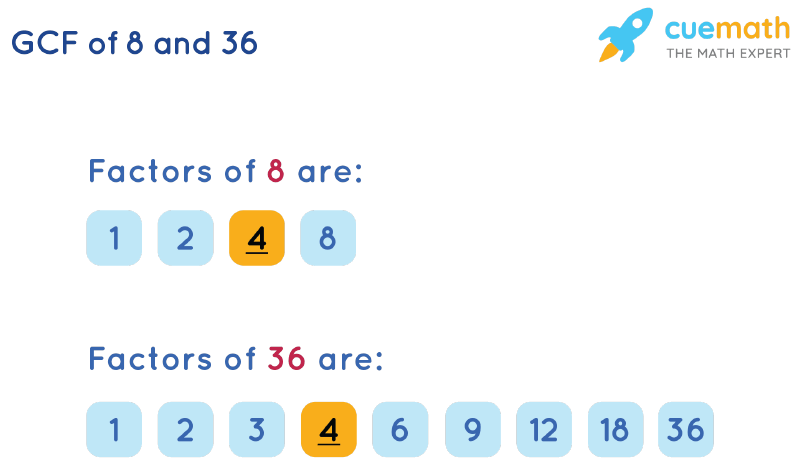 GCF of 8 and 36 by Listing Common Factors