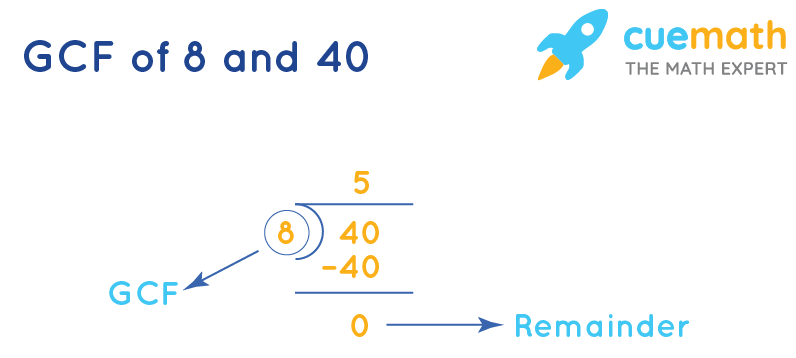 GCF of 8 and 40 by Long Division
