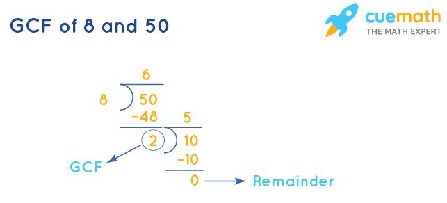GCF of 8 and 50 by Long Division