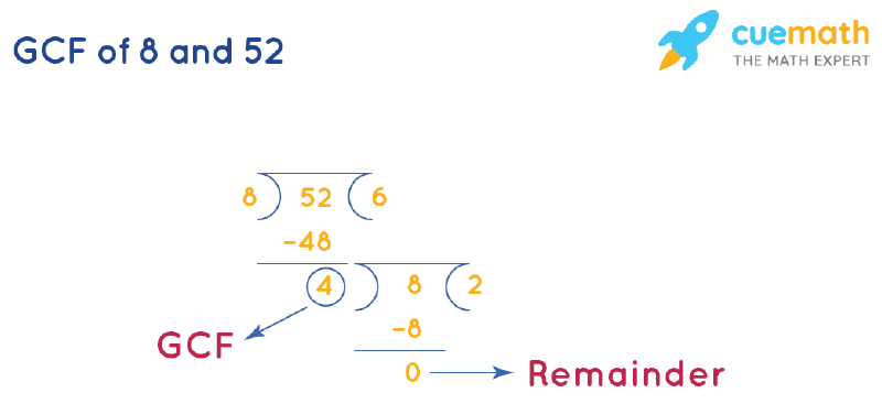 GCF of 8 and 52 by Long Division