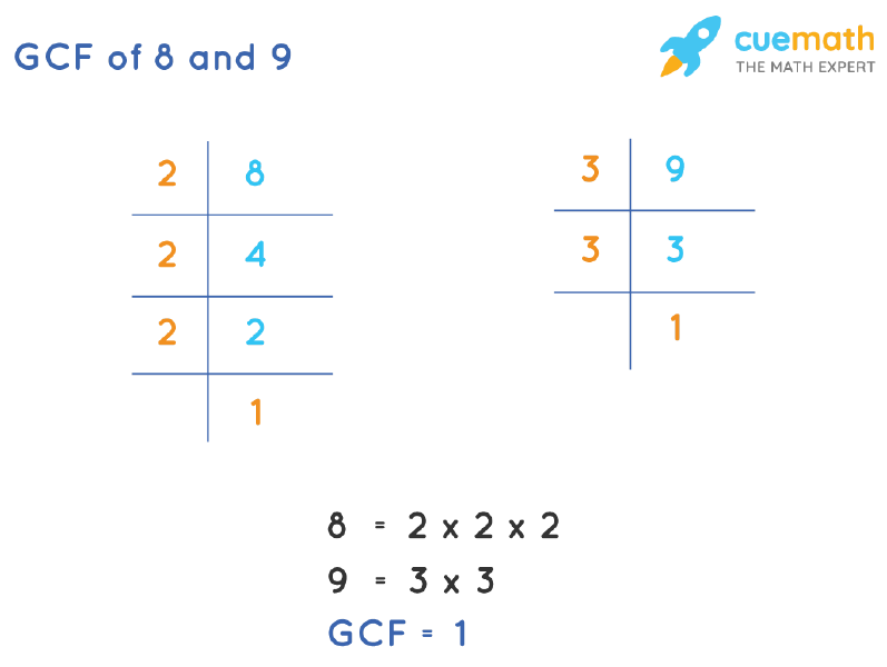 GCF of 8 and 9 by Prime Factorization