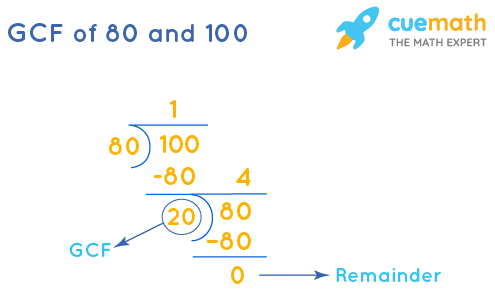 GCF of 80 and 100 by Long Division