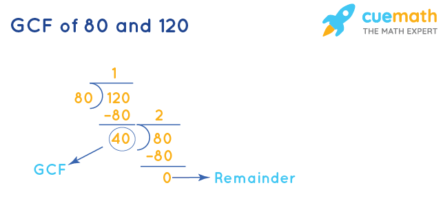 GCF of 80 and 120 by Long Division