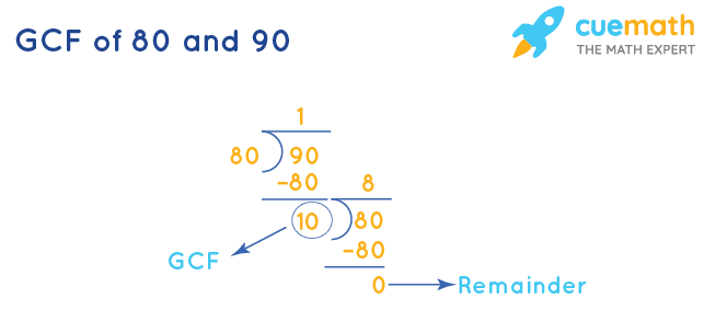 GCF of 80 and 90 by Long Division